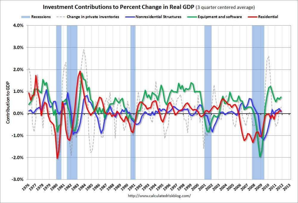 (half a glass of) US Q4 GDP (3/4)