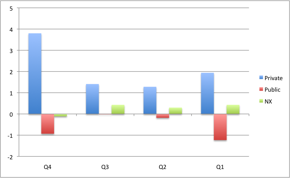 (half a glass of) US Q4 GDP (2/4)