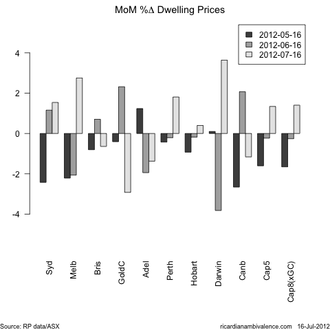 Dwelling prices bounce in 'expensive' markets (4/6)