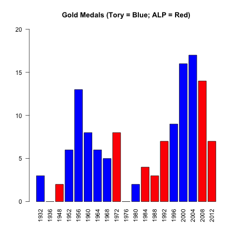 Is the ALP the Olympic Party?  (2/4)