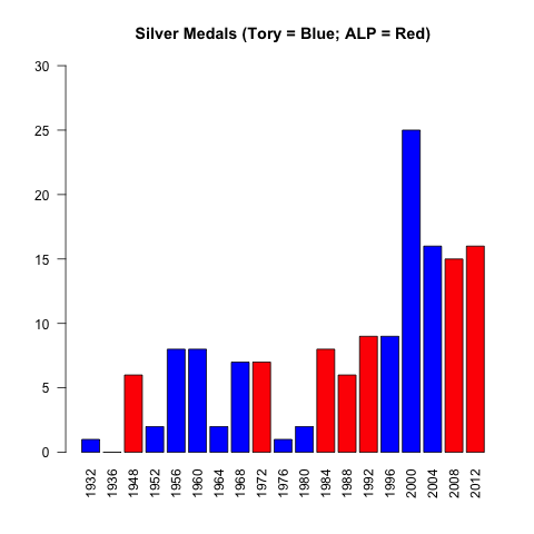 Is the ALP the Olympic Party?  (3/4)