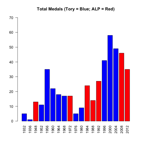 Is the ALP the Olympic Party?  (1/4)