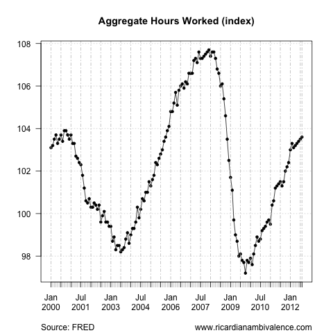 The US unemployment disaster (1/6)