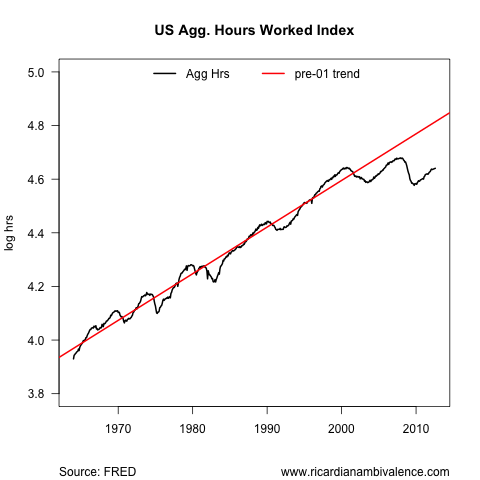 The US unemployment disaster (2/6)