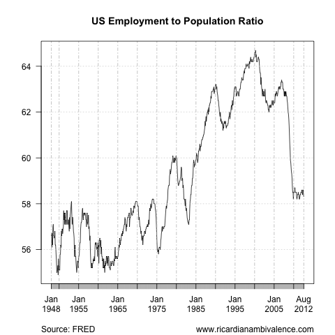 The US unemployment disaster (5/6)