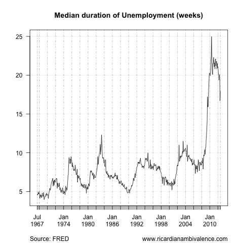 The US unemployment disaster (6/6)