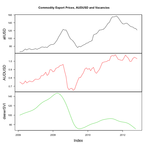 Commodities, job Vacancies and the AUD (6/6)