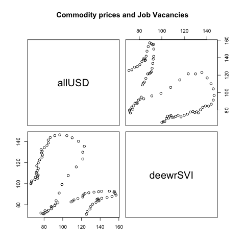 Commodities, job Vacancies and the AUD (1/6)