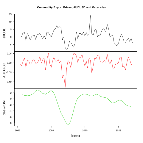 Commodities, job Vacancies and the AUD (3/6)