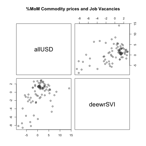 Commodities, job Vacancies and the AUD (2/6)