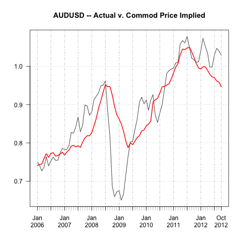 Commodities, job Vacancies and the AUD (4/6)