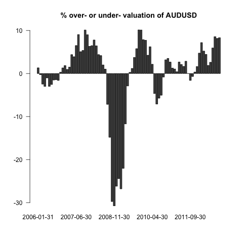 Commodities, job Vacancies and the AUD (5/6)