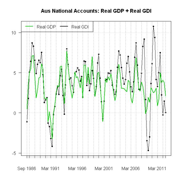 GDP_GDI