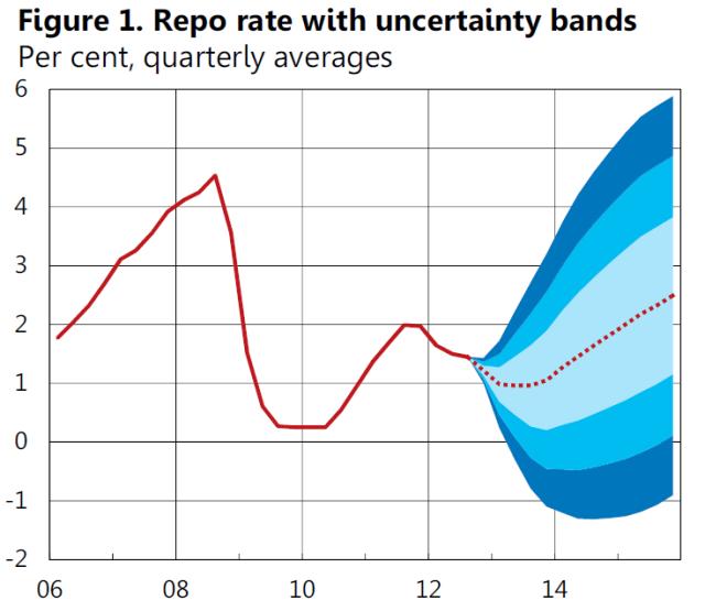 Riksbank_Q412