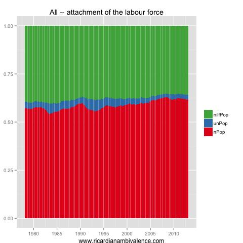 How much slack in the Aussie labour market?  (5/6)
