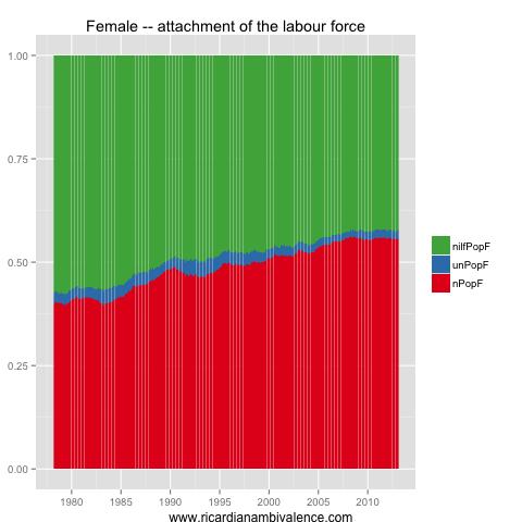 How much slack in the Aussie labour market?  (4/6)