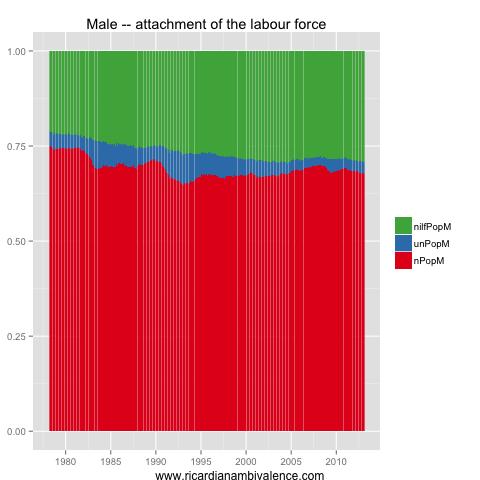 How much slack in the Aussie labour market?  (3/6)