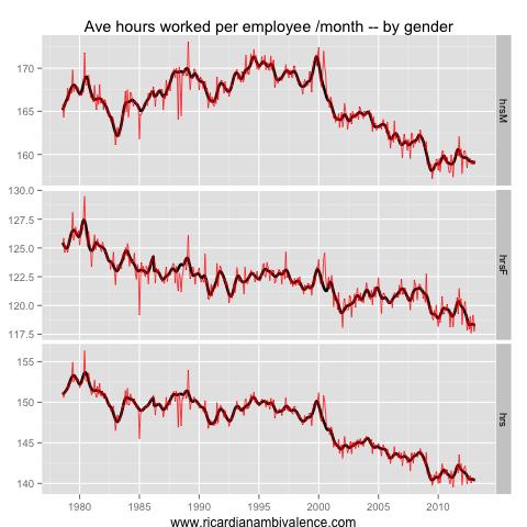 How much slack in the Aussie labour market?  (6/6)