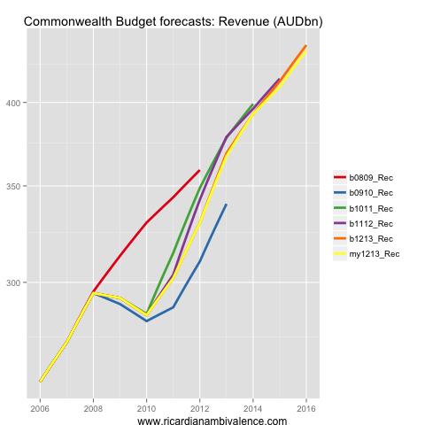 gp_budgetRec