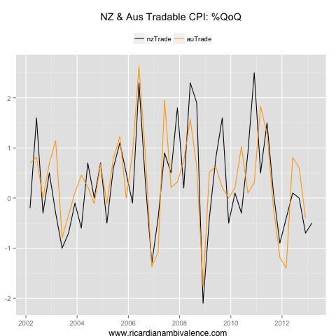 NZ_AU_tradableCPI_qq