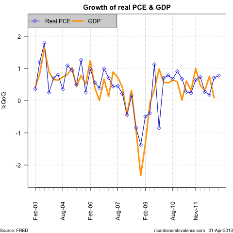 PCE_n_GDP_growth