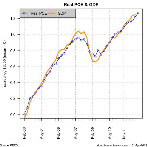 PCE_n_GDP_lvl