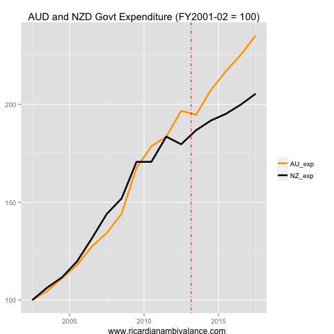 AU_NZ_GovtExp