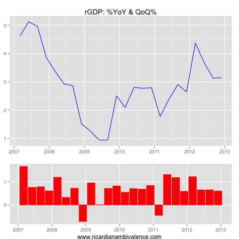 GDP_rGDP