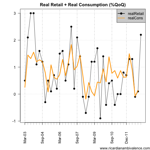 retail_gdpCons
