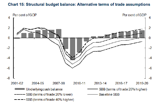Budget 2013-14: terms of trade forecasts are imprudent (5/5)
