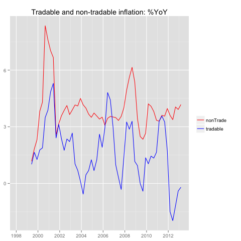 Don't worry (much) about non-tradable CPI (2/5)