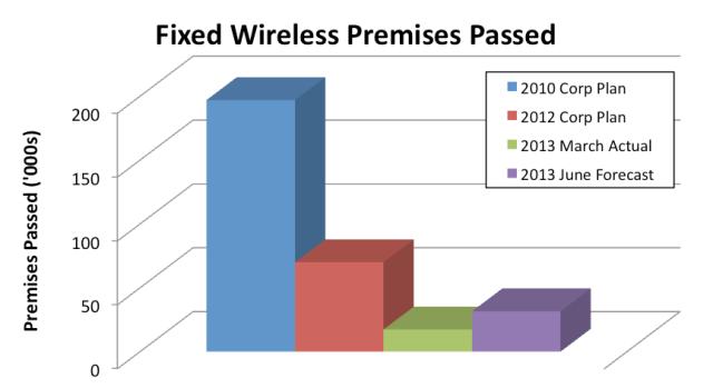 fixedWireless