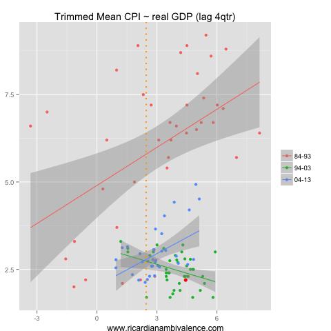 GDP2tmCPI