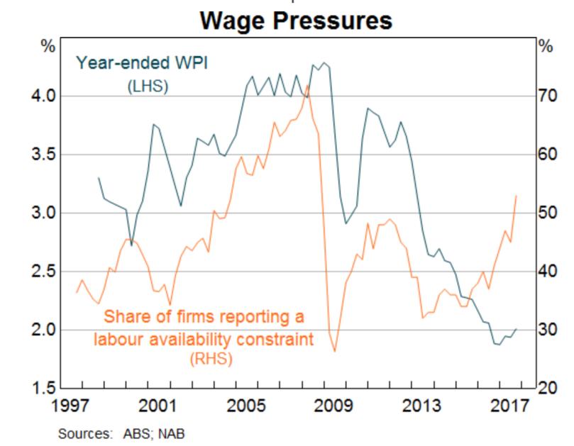 wages nab